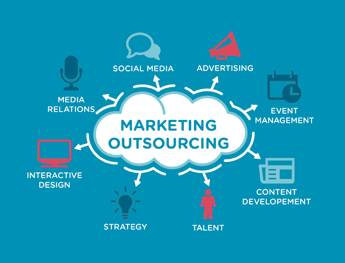 OUTSOURCING OF MARKETING DEPARTMENT